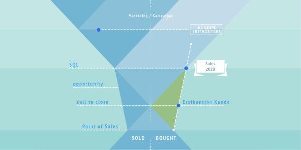 BM-Experts - Sales Funnel - Bought not sold - Die schnelle Digitalisierung des Vertriebs