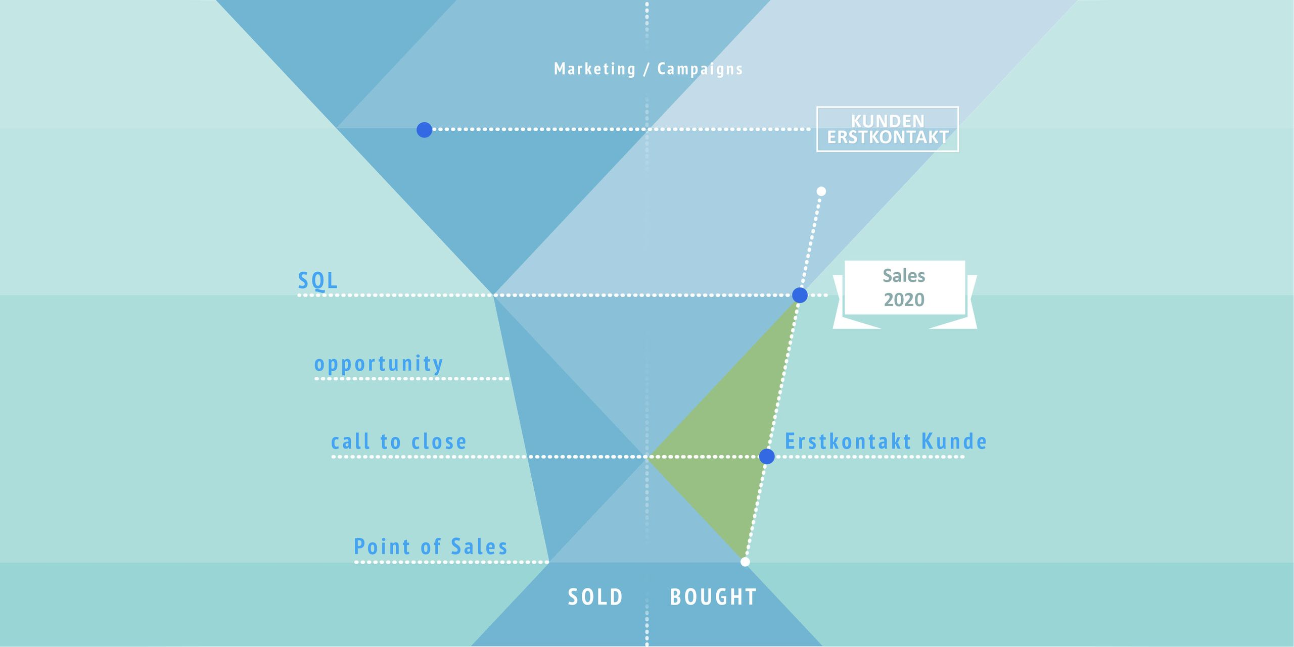 BM-Experts - Sales Funnel - Bought not sold - Die Digitalisierung des Vertriebs