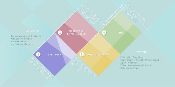 Digitalisierung B2B-Vertrieb