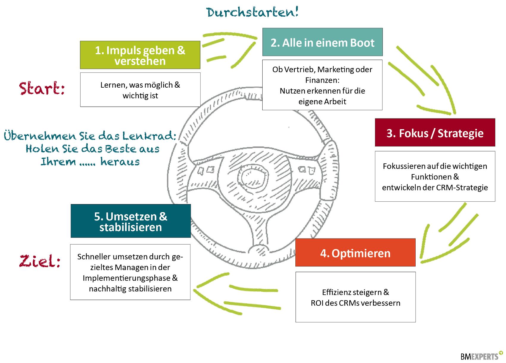 Beratung Digitale Transformation: 5-Punkte-Verfahren