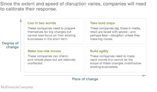 McKinsey-Studie: 5 Gründe, wieso digitale Strategien in der Praxis scheitern