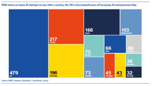 AI-Startups in Europa?