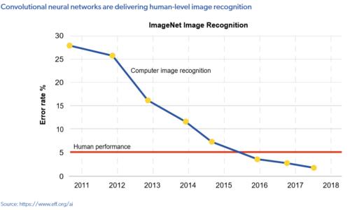 Durch künstliche Intelligenz wird die maschinelle Erkennung von Bildern immer besser und hat die menschliche übertroffen. KI-Studie 2019, MMC Ventures