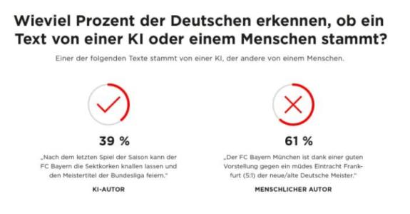 Vertrauen in KI in Deutschland