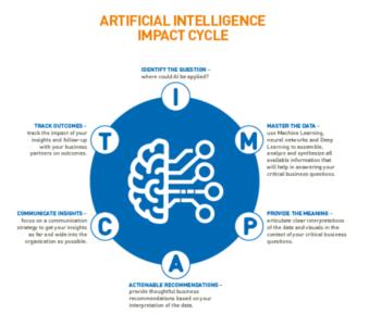 SITA's AI impact cycle