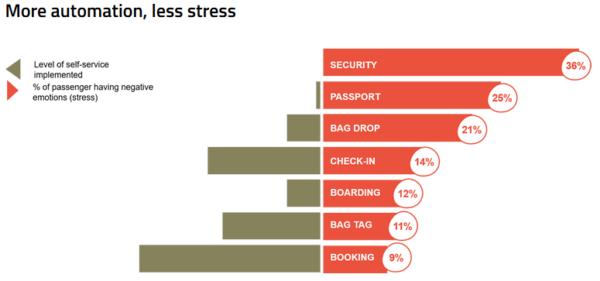 SITA Statistik: Mehr Automatisierung bedeutet weniger Stress