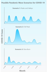 Pandemie-Szenarien, mehrere Wellen laut CIDRAP