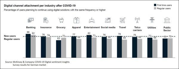 Akzeptanz digitaler Kanäle: Die Kunden werden weiterhin digitale Prozesse nutzen