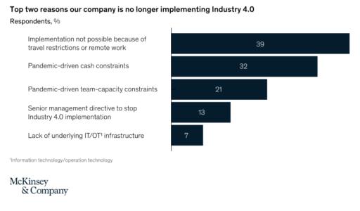 Warum Unternehmen nicht (mehr) Industrie 4.0 implementieren. Keine Geschäftsreisen (39%), kein Cash (32%)