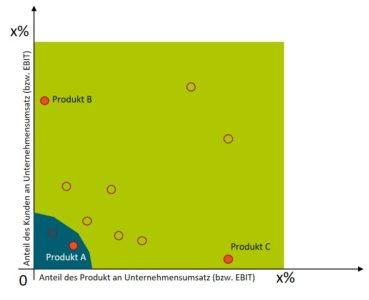 Bereinigung des Produktportfolios - Pareto-Analyse
