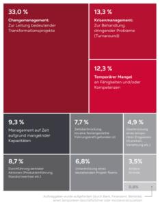 Interim-Management-Studie: Hauptgründe für den Einsatz von Interim Manager © EO Executives